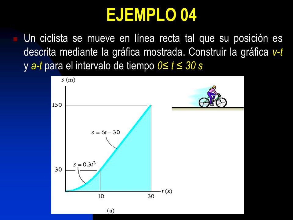 EJEMPLO 04 Un ciclista se mueve en línea recta tal que su posición es descrita mediante la gráfica mostrada. Construir la gráfica v-t y a-t para el in