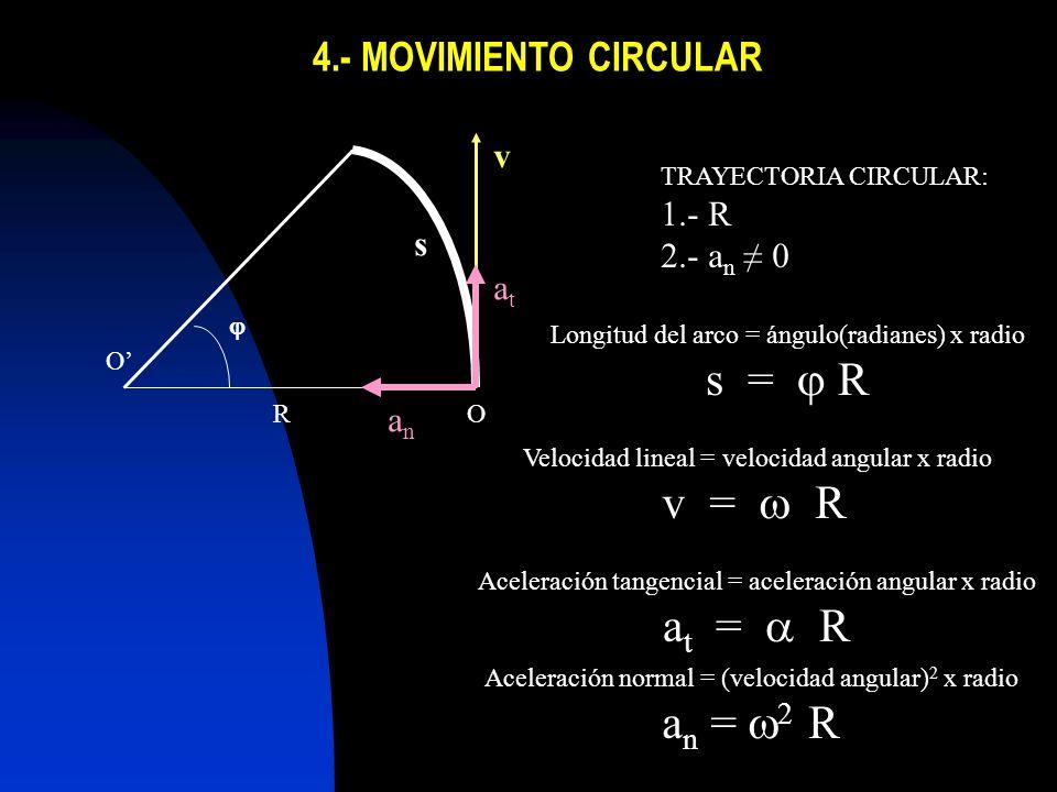 4.- MOVIMIENTO CIRCULAR R s v O O atat anan TRAYECTORIA CIRCULAR: 1.- R 2.- a n 0 Longitud del arco = ángulo(radianes) x radio s = R Velocidad lineal