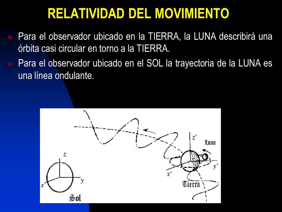 RELATIVIDAD DEL MOVIMIENTO Para el observador ubicado en la TIERRA, la LUNA describirá una órbita casi circular en torno a la TIERRA. Para el observad