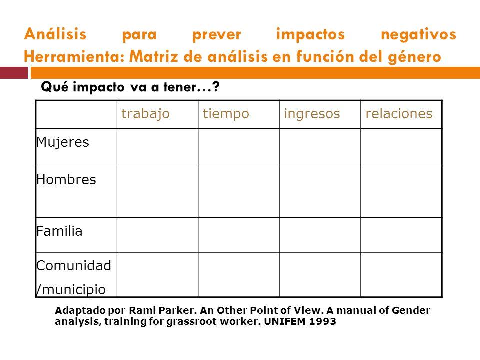 Análisis para prever impactos negativos Herramienta: Matriz de análisis en función del género trabajo tiempo ingresos relaciones Mujeres Hombres Familia Comunidad /municipio Adaptado por Rami Parker.