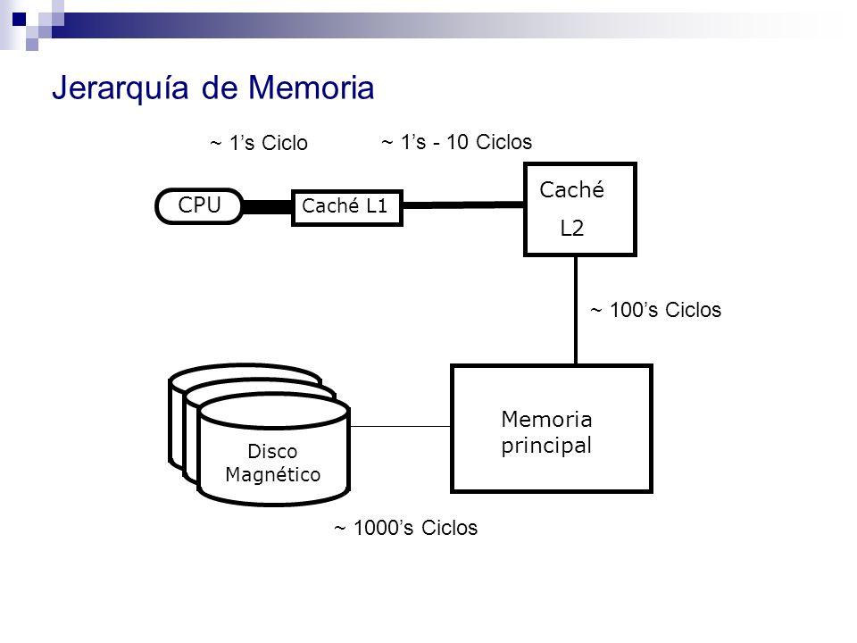 Jerarquía de Memoria Disco Magnético Memoria principal Caché L2 Caché L1 CPU ~ 1s Ciclo ~ 1s - 10 Ciclos ~ 100s Ciclos ~ 1000s Ciclos