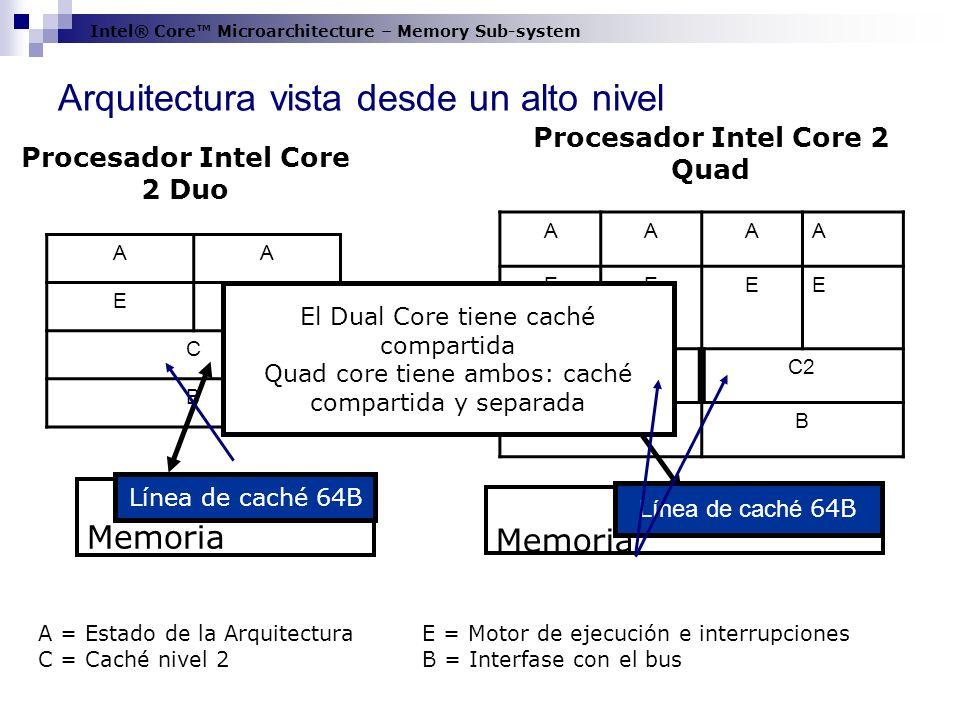 Arquitectura vista desde un alto nivel AAAA EEEE C1C2 BB AA EE C B Procesador Intel Core 2 Duo Procesador Intel Core 2 Quad A = Estado de la Arquitect