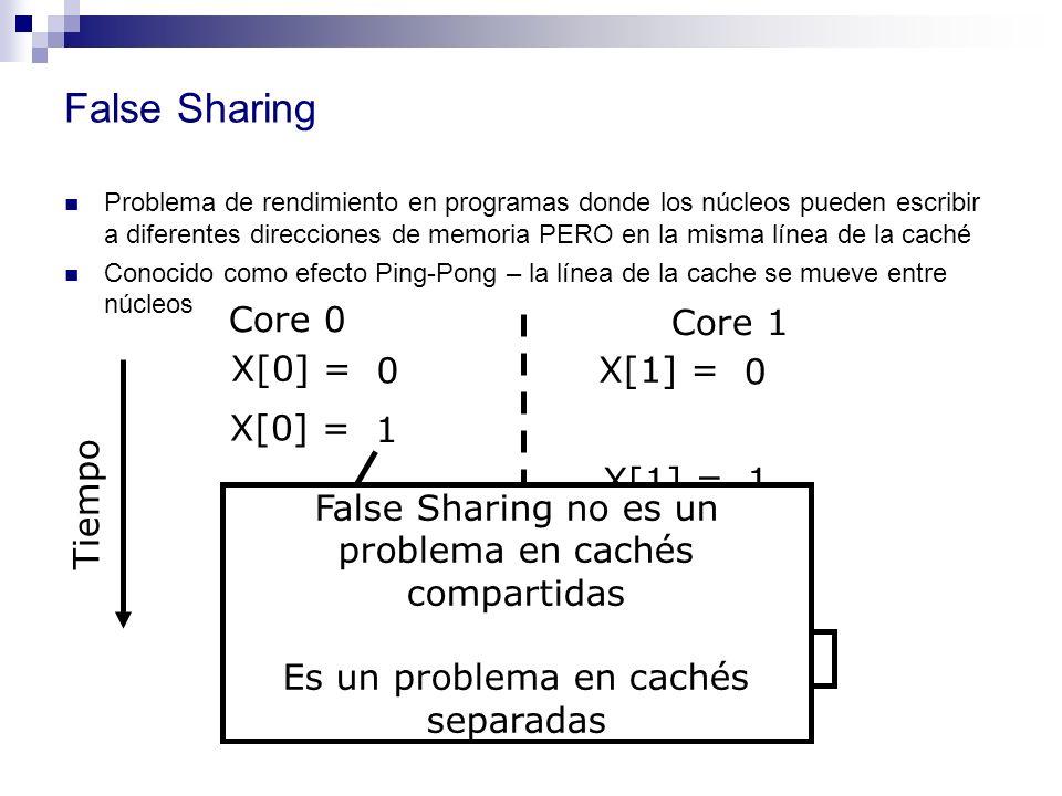 False Sharing Problema de rendimiento en programas donde los núcleos pueden escribir a diferentes direcciones de memoria PERO en la misma línea de la