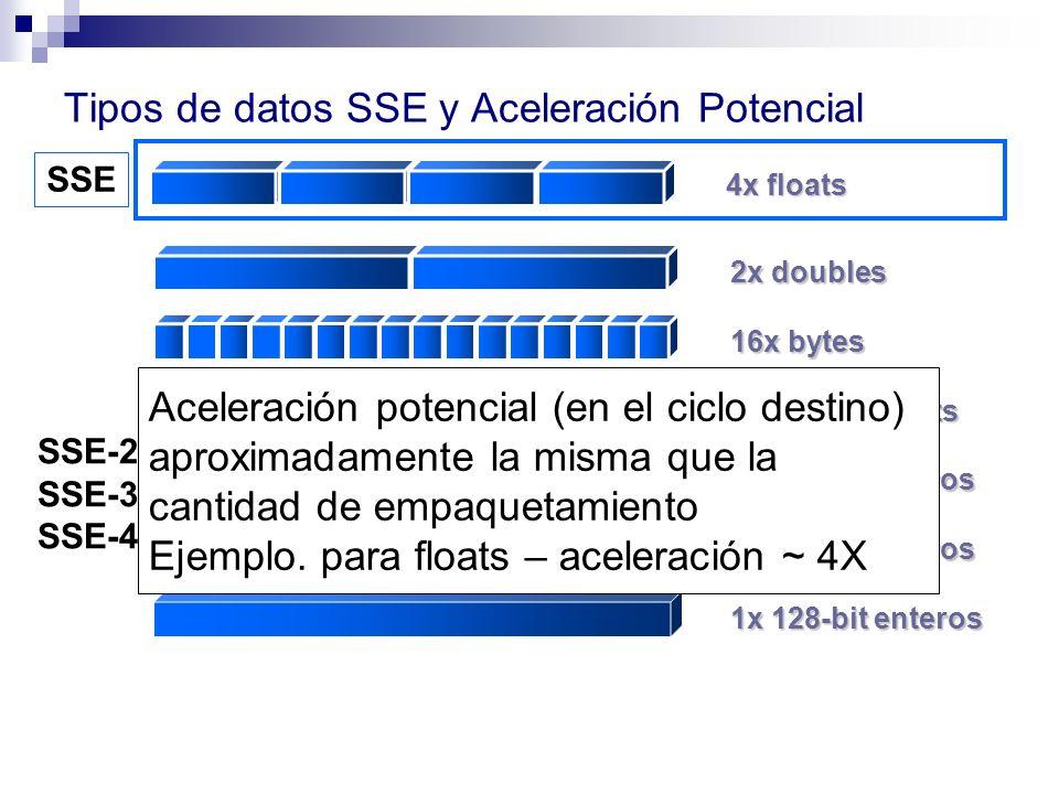 Tipos de datos SSE y Aceleración Potencial 4x floats SSE 16x bytes 8x 16-bit shorts 4x 32-bit enteros 2x 64-bit enteros 1x 128-bit enteros 2x doubles