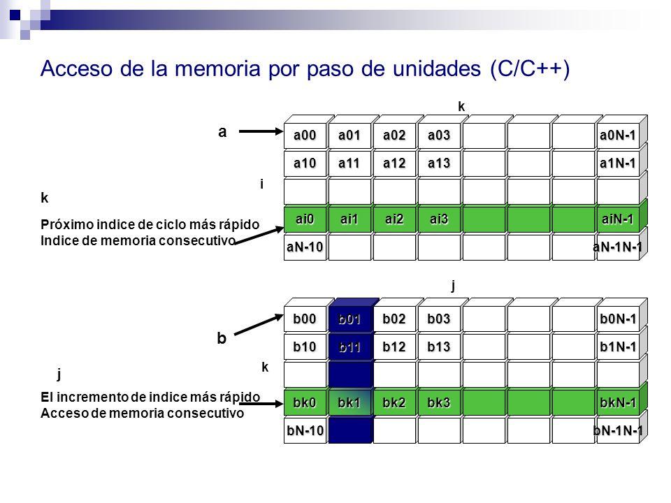 Acceso de la memoria por paso de unidades (C/C++) bN-10bN-1N-1 bk0bk1bk2bk3bkN-1 b10b11b12b13b1N-1 b00b01b02b03b0N-1 j j b k El incremento de indice m