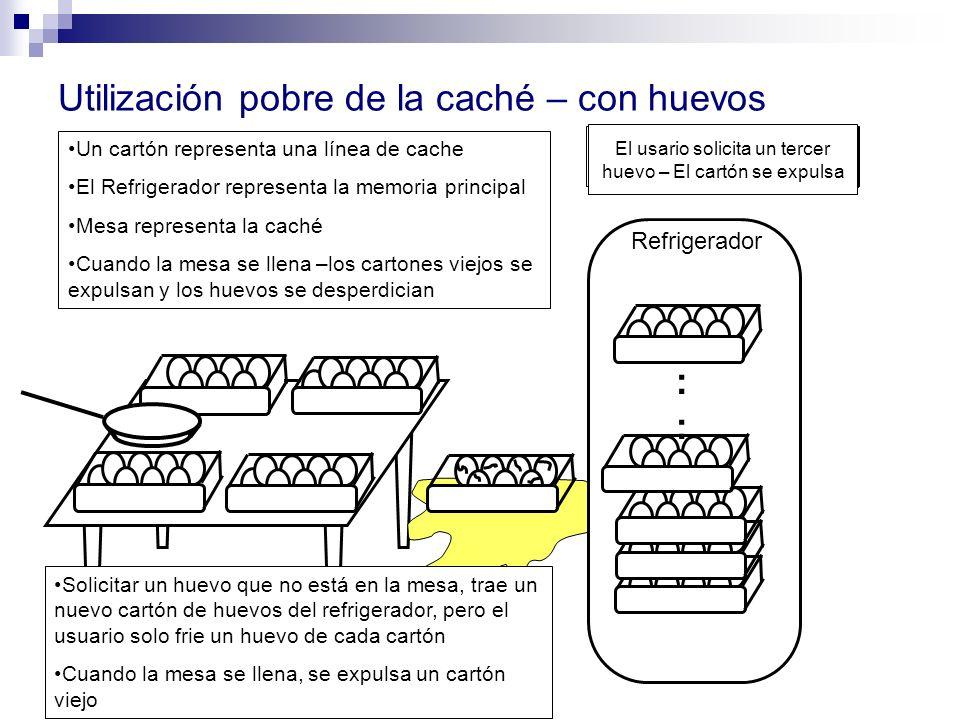 Sartén listo para freir huevos Refrigerador Utilización pobre de la caché – con huevos : Un cartón representa una línea de cache El Refrigerador repre