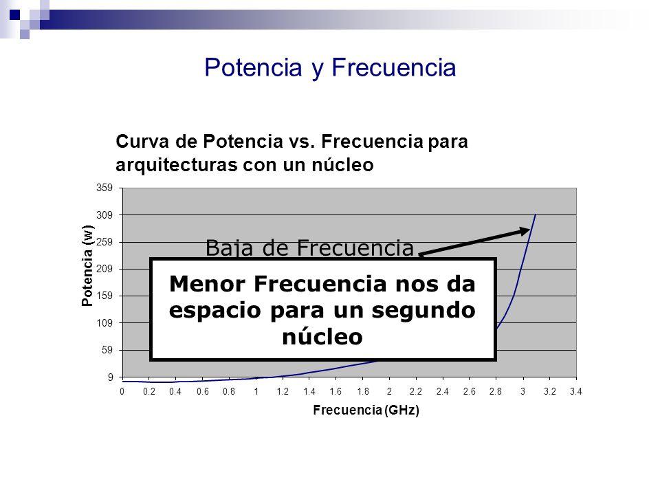 Potencia y Frecuencia Curva de Potencia vs. Frecuencia para arquitecturas con un núcleo 9 59 109 159 209 259 309 359 00.20.40.60.811.21.41.61.822.22.4