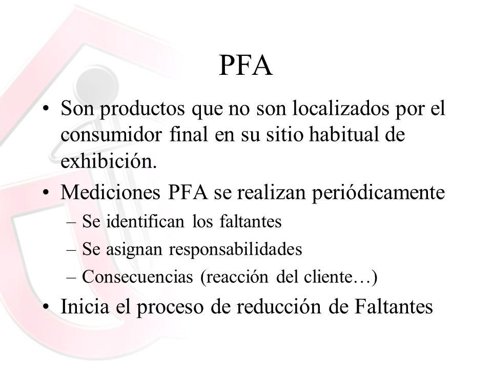 PFA Son productos que no son localizados por el consumidor final en su sitio habitual de exhibición. Mediciones PFA se realizan periódicamente –Se ide
