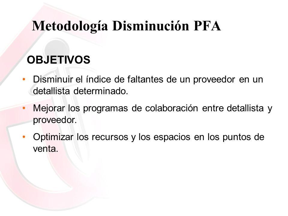 Metodología Disminución PFA Disminuir el índice de faltantes de un proveedor en un detallista determinado. Mejorar los programas de colaboración entre