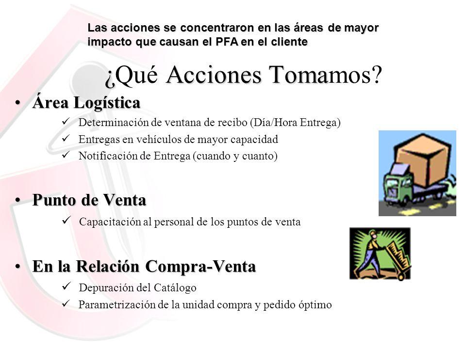 ¿Acciones Toma ¿Qué Acciones Tomamos? Área LogísticaÁrea Logística Determinación de ventana de recibo (Día/Hora Entrega) Entregas en vehículos de mayo