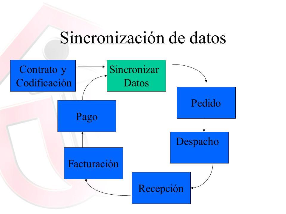 Sincronización de datos Contrato y Codificación Sincronizar Datos Pedido Despacho Recepción Facturación Pago
