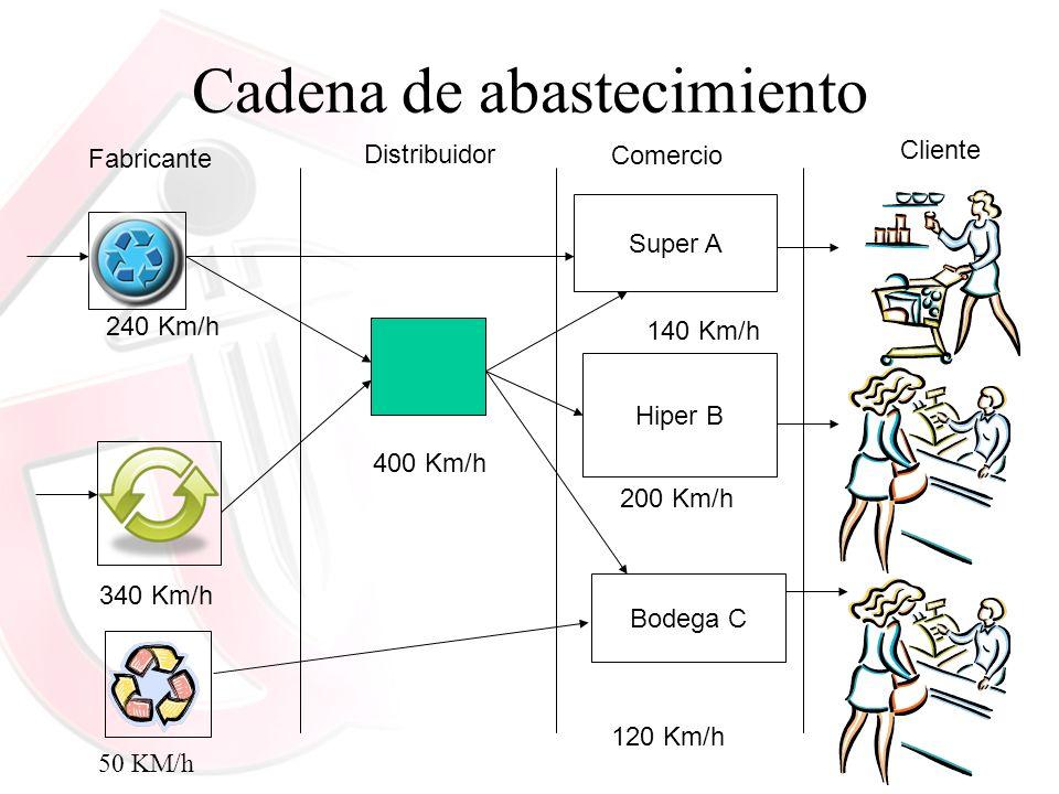 Cadena de abastecimiento Distribuidor 400 Km/h Cliente Fabricante 240 Km/h 340 Km/h 50 KM/h Comercio 140 Km/h 200 Km/h 120 Km/h Super A Hiper B Bodega