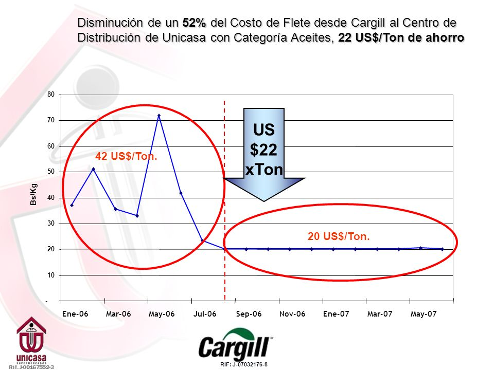 Disminución de un 52% del Costo de Flete desde Cargill al Centro de Distribución de Unicasa con Categoría Aceites, 22 US$/Ton de ahorro - 10 20 30 40