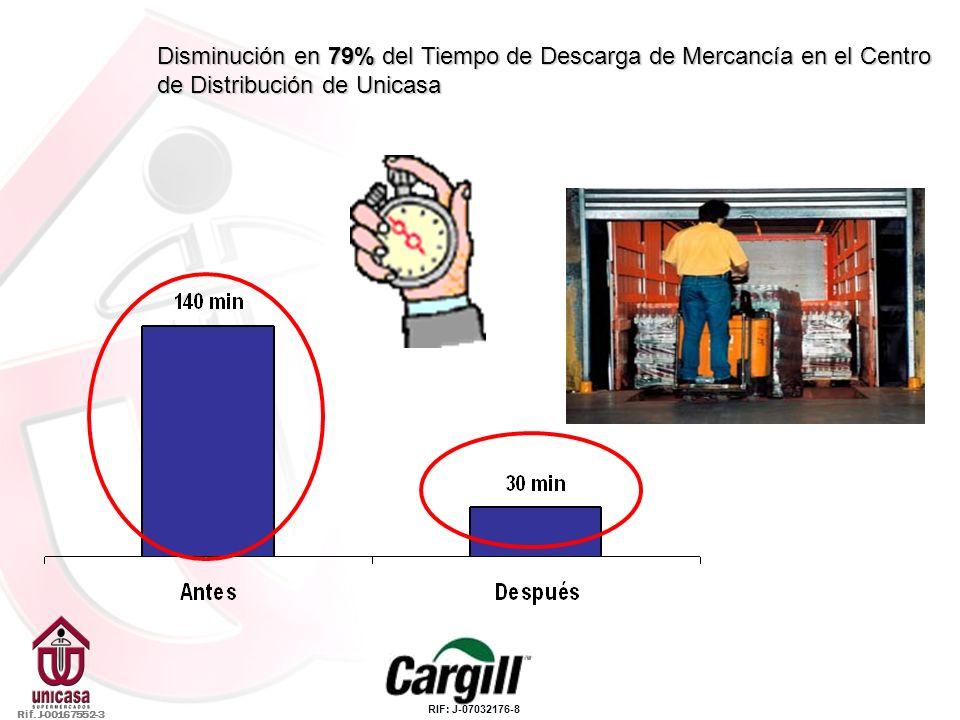 Disminución en 79% del Tiempo de Descarga de Mercancía en el Centro de Distribución de Unicasa Rif. J-00167552-3 RIF: J-07032176-8