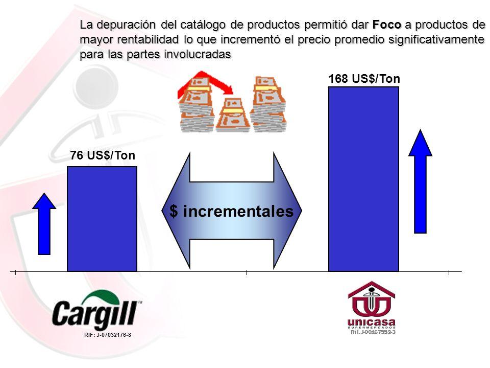 76 US$/Ton 168 US$/Ton La depuración del catálogo de productos permitió dar Foco a productos de mayor rentabilidad lo que incrementó el precio promedi