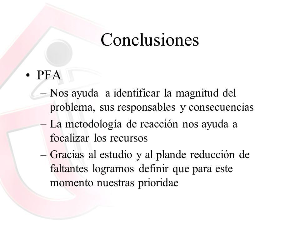 Conclusiones PFA –Nos ayuda a identificar la magnitud del problema, sus responsables y consecuencias –La metodología de reacción nos ayuda a focalizar