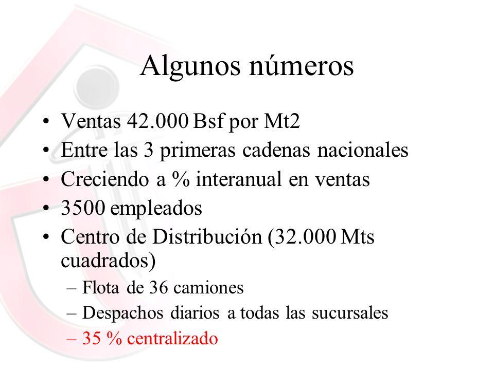Algunos números Ventas 42.000 Bsf por Mt2 Entre las 3 primeras cadenas nacionales Creciendo a % interanual en ventas 3500 empleados Centro de Distribu