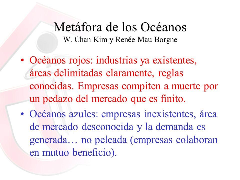 Metáfora de los Océanos W. Chan Kim y Renée Mau Borgne Océanos rojos: industrias ya existentes, áreas delimitadas claramente, reglas conocidas. Empres