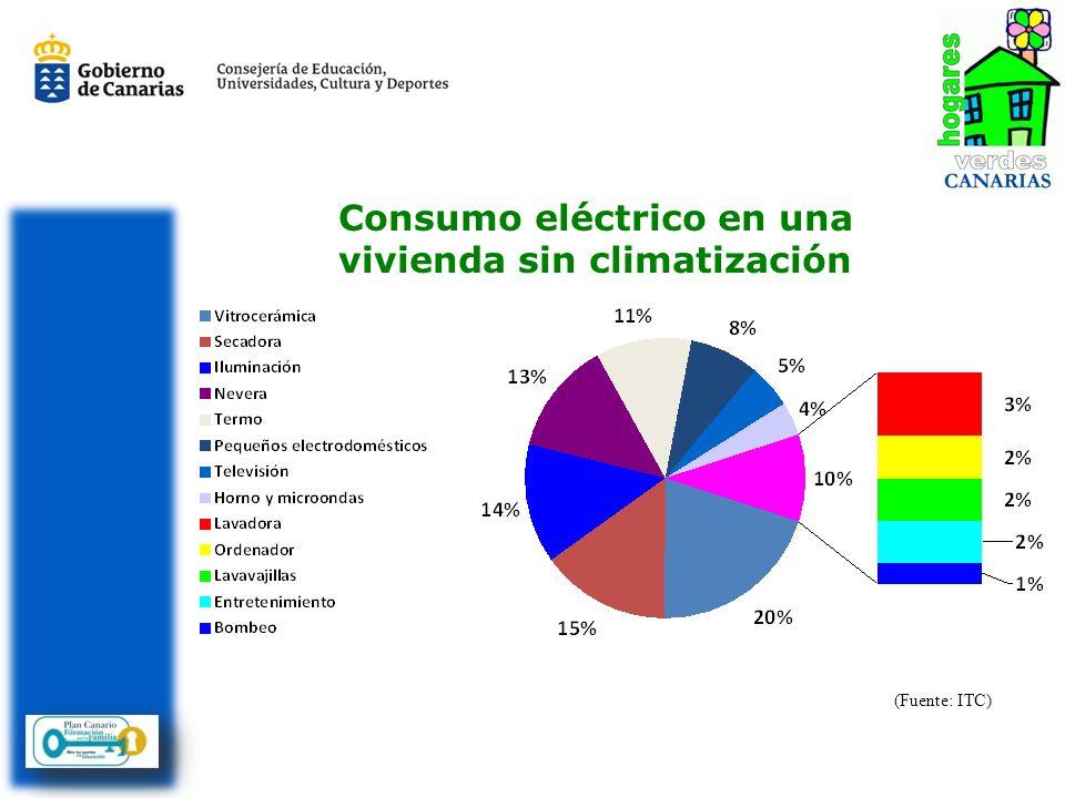Consumo eléctrico en una vivienda sin climatización (Fuente: ITC)
