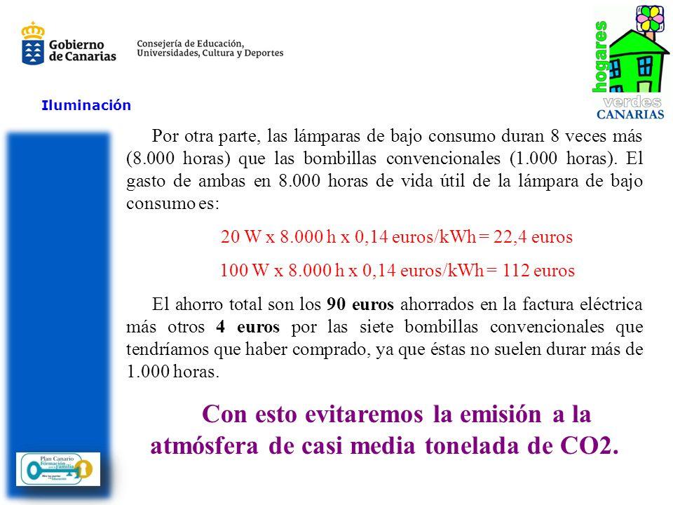 Por otra parte, las lámparas de bajo consumo duran 8 veces más (8.000 horas) que las bombillas convencionales (1.000 horas). El gasto de ambas en 8.00