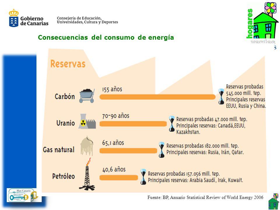 Consecuencias del consumo de energía Agotamiento de las fuentes de energía no renovables Las energías no renovables son aquellas que se encuentran de