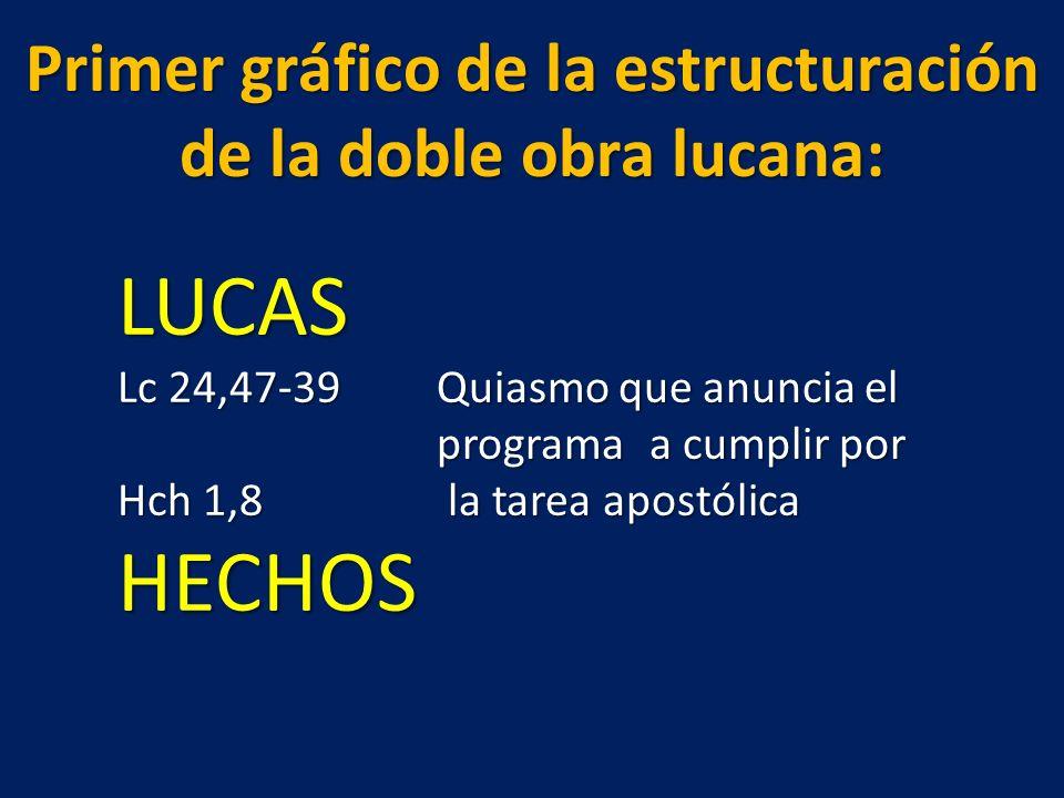 Primer gráfico de la estructuración de la doble obra lucana: LUCAS LUCAS Lc 24,47-39Quiasmo que anuncia el programa a cumplir por Hch 1,8 la tarea apo
