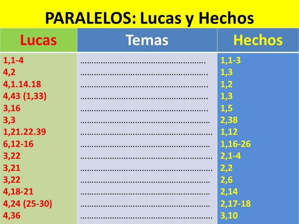 PARALELOS: Lucas y Hechos LucasTemasHechos 1,1-4 4,2 4,1.14.18 4,43 (1,33) 3,16 3,3 1,21.22.39 6,12-16 3,22 3,21 3,22 4,18-21 4,24 (25-30) 4,36 ………………