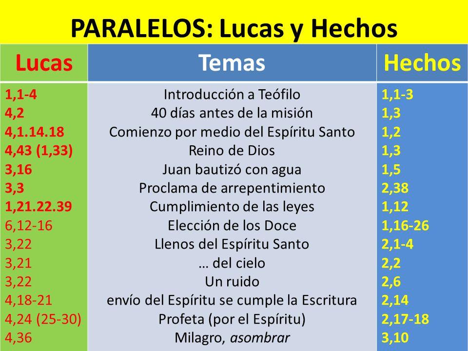 PARALELOS: Lucas y Hechos LucasTemasHechos 1,1-4 4,2 4,1.14.18 4,43 (1,33) 3,16 3,3 1,21.22.39 6,12-16 3,22 3,21 3,22 4,18-21 4,24 (25-30) 4,36 Introd