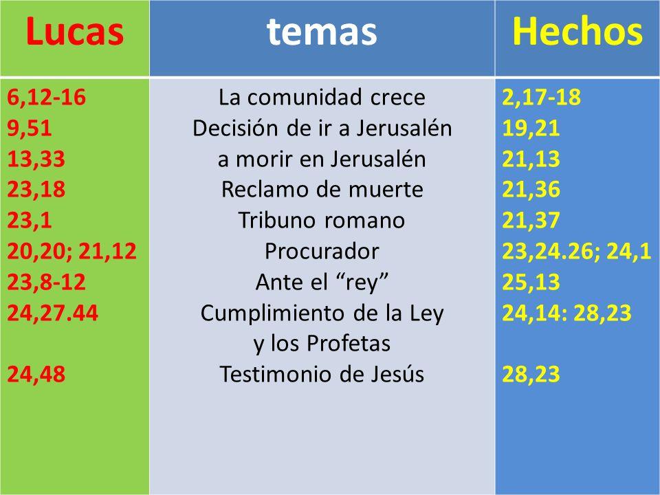 LucastemasHechos 6,12-16 9,51 13,33 23,18 23,1 20,20; 21,12 23,8-12 24,27.44 24,48 La comunidad crece Decisión de ir a Jerusalén a morir en Jerusalén