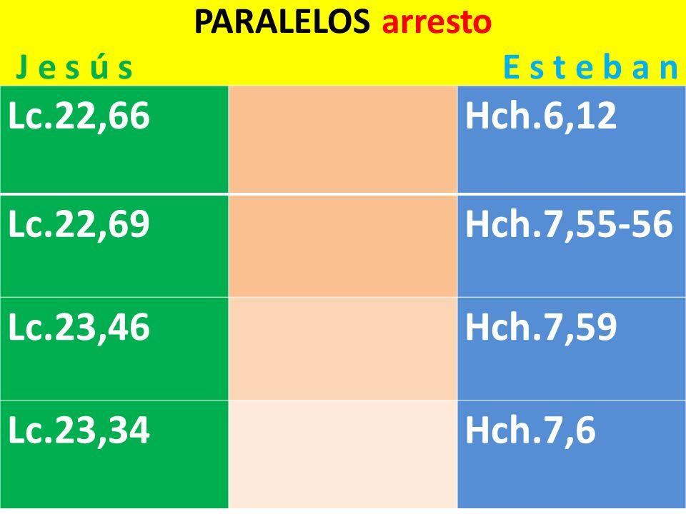 PARALELOS arresto J e s ú s E s t e b a n Lc.22,66Hch.6,12 Lc.22,69Hch.7,55-56 Lc.23,46Hch.7,59 Lc.23,34Hch.7,6