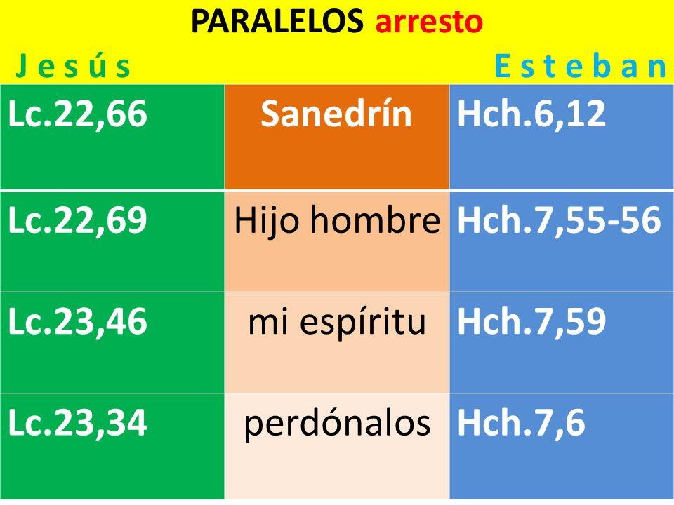 PARALELOS arresto J e s ú s E s t e b a n Lc.22,66SanedrínHch.6,12 Lc.22,69Hijo hombreHch.7,55-56 Lc.23,46mi espírituHch.7,59 Lc.23,34perdónalosHch.7,