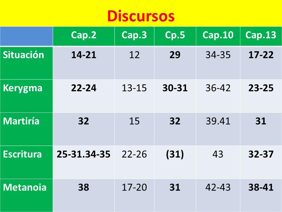 Discursos Cap.2Cap.3Cp.5Cap.10Cap.13 Situación14-21122934-3517-22 Kerygma22-2413-1530-3136-4223-25 Martiría32153239.4131 Escritura25-31.34-3522-26(31)