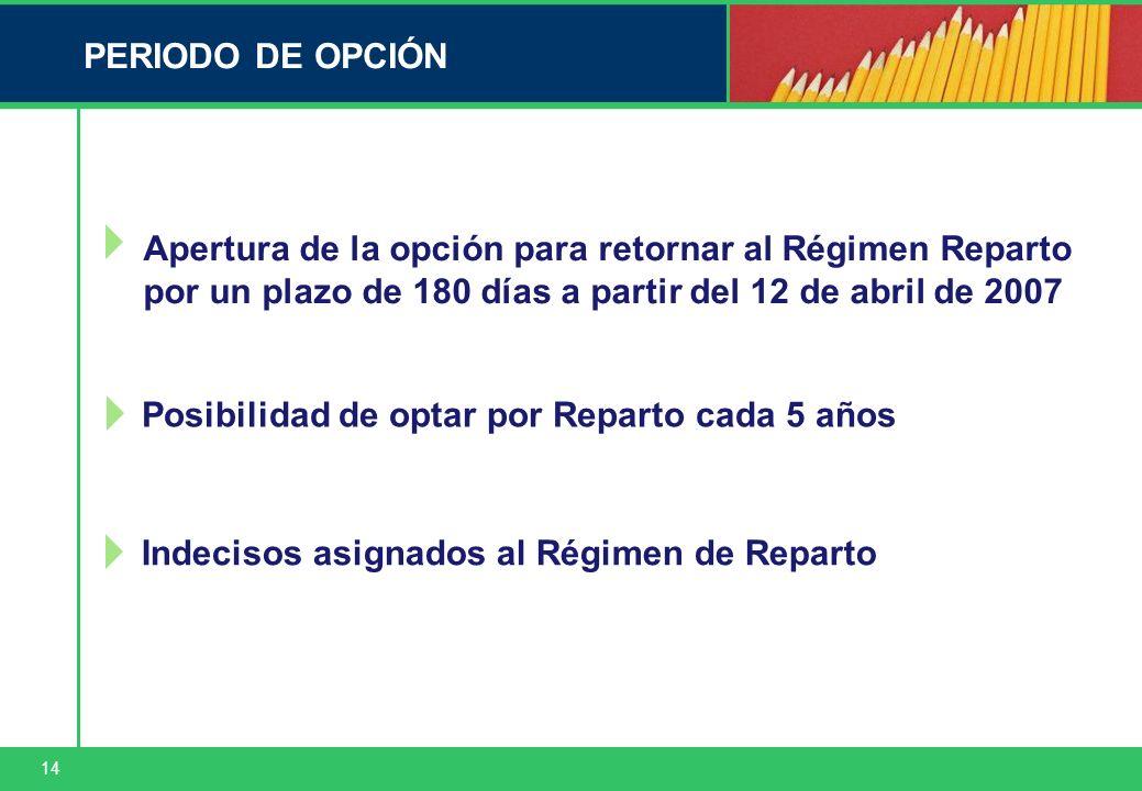 14 PERIODO DE OPCIÓN Posibilidad de optar por Reparto cada 5 años Apertura de la opción para retornar al Régimen Reparto por un plazo de 180 días a partir del 12 de abril de 2007 Indecisos asignados al Régimen de Reparto