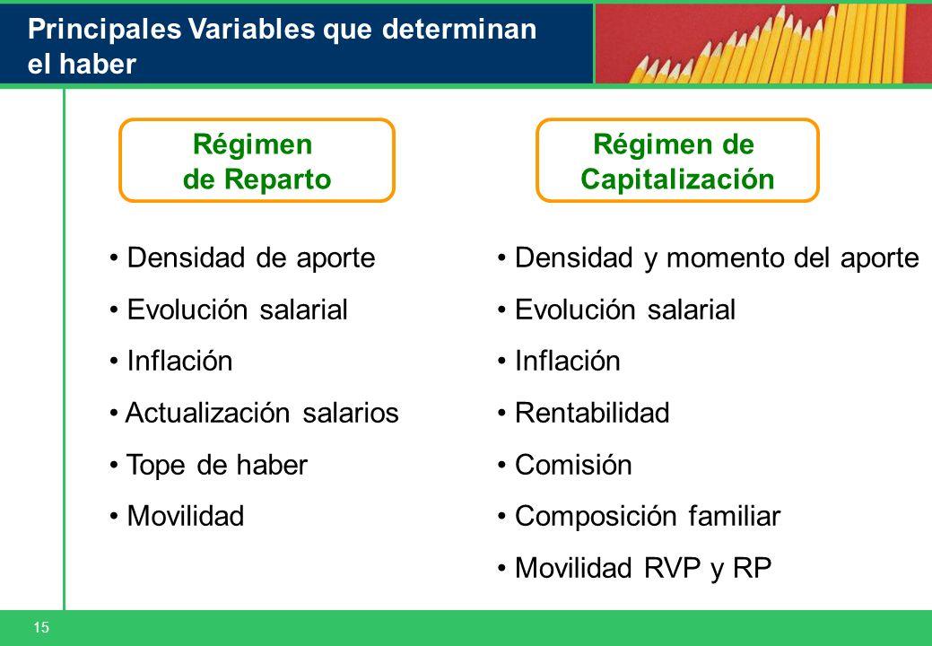 15 Principales Variables que determinan el haber Densidad de aporte Evolución salarial Inflación Actualización salarios Tope de haber Movilidad Régime