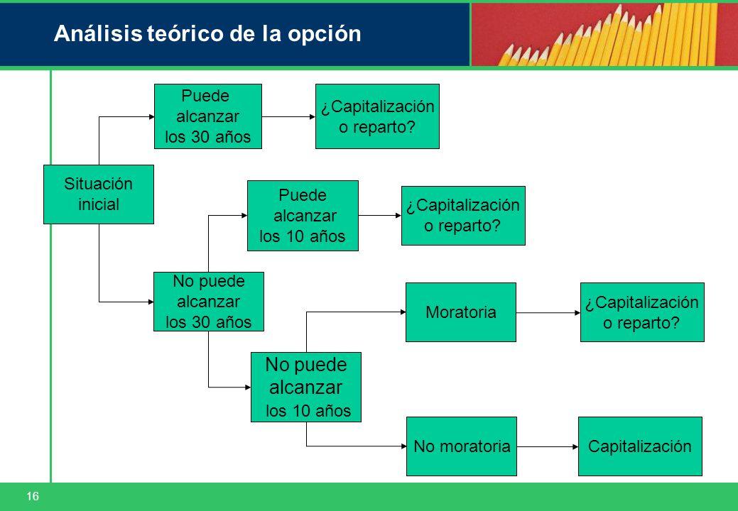 16 Análisis teórico de la opción Situación inicial No puede alcanzar los 30 años ¿Capitalización o reparto.