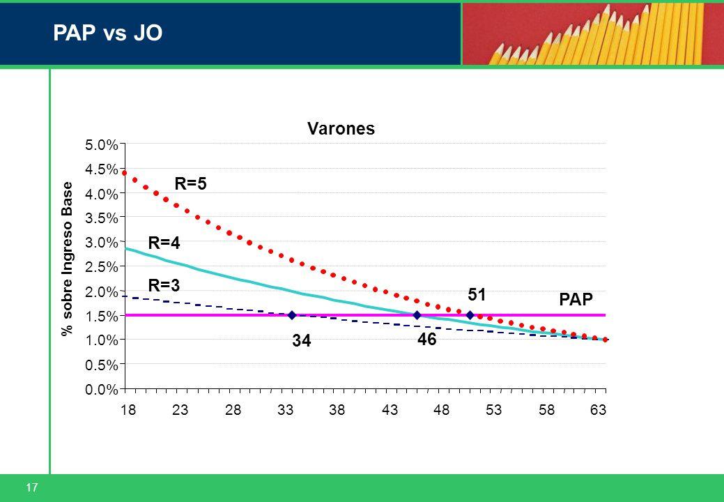 17 PAP vs JO