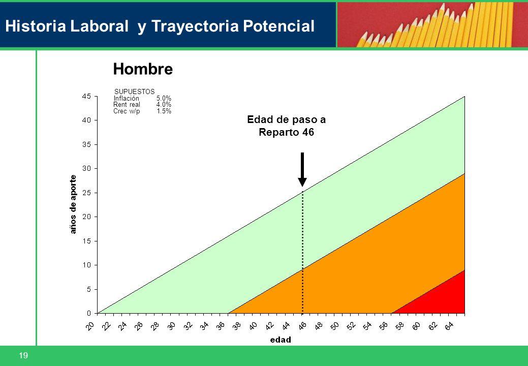 19 Historia Laboral y Trayectoria Potencial Hombre SUPUESTOS Inflación5.0% Rent real4.0% Crec w/p1.5% Edad de paso a Reparto 46