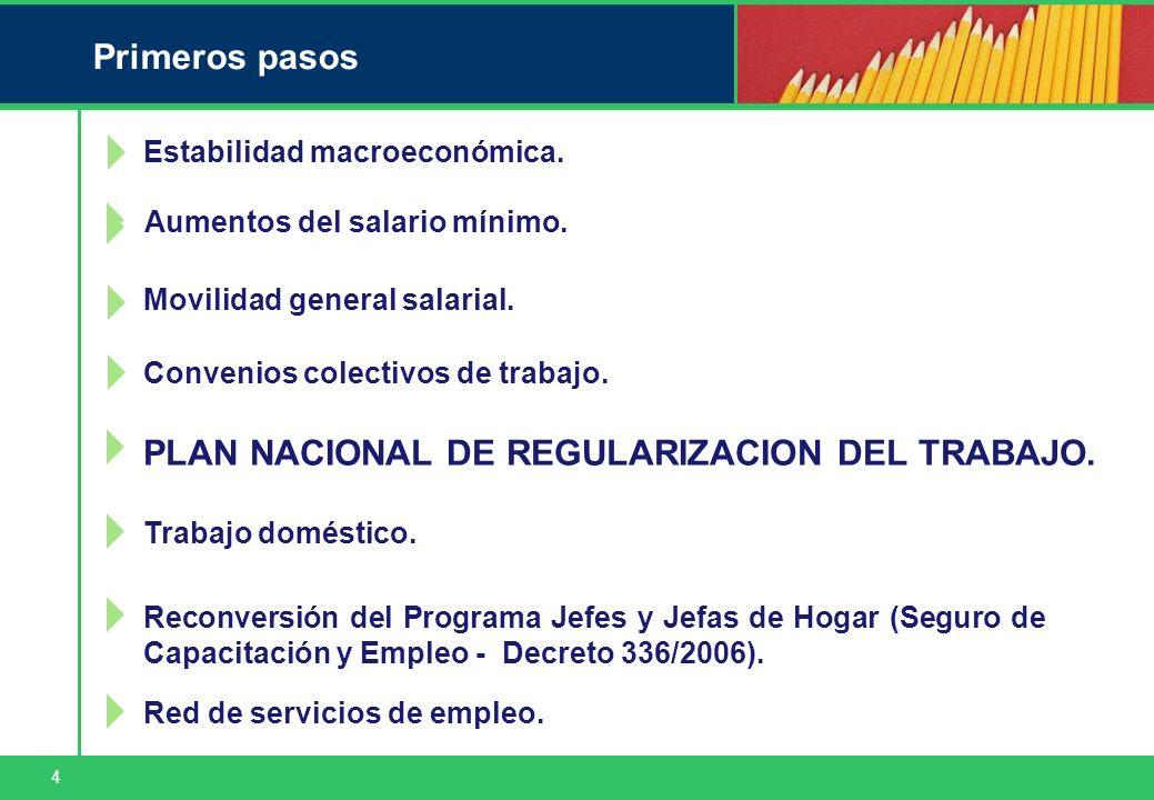 4 Primeros pasos Estabilidad macroeconómica. Movilidad general salarial. Convenios colectivos de trabajo. Trabajo doméstico. Reconversión del Programa