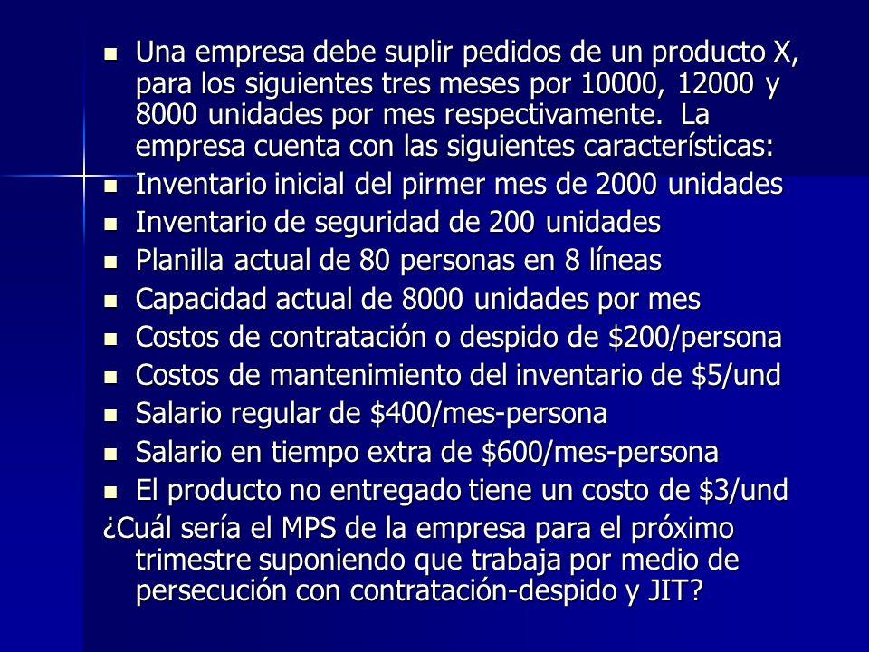 Una empresa debe suplir pedidos de un producto X, para los siguientes tres meses por 10000, 12000 y 8000 unidades por mes respectivamente. La empresa