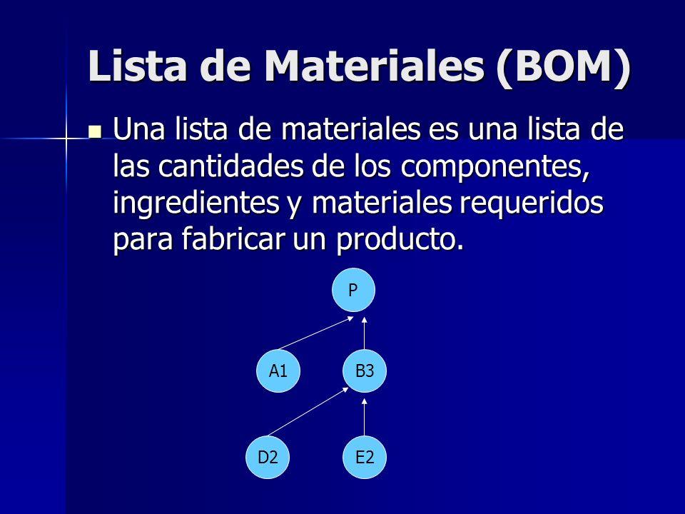 Lista de Materiales (BOM) Una lista de materiales es una lista de las cantidades de los componentes, ingredientes y materiales requeridos para fabrica