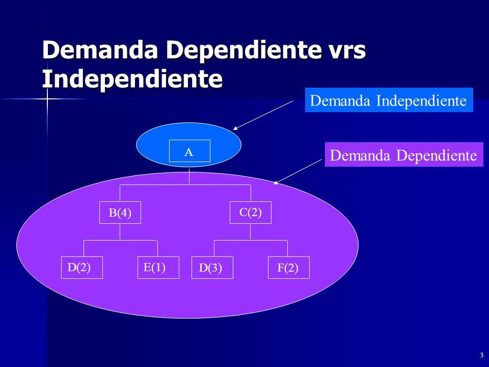 Demanda Dependiente vrs Independiente 3 A Demanda Independiente B(4) C(2) D(2)E(1) D(3)F(2) Demanda Dependiente