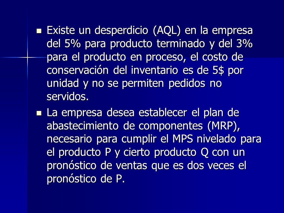 Existe un desperdicio (AQL) en la empresa del 5% para producto terminado y del 3% para el producto en proceso, el costo de conservación del inventario