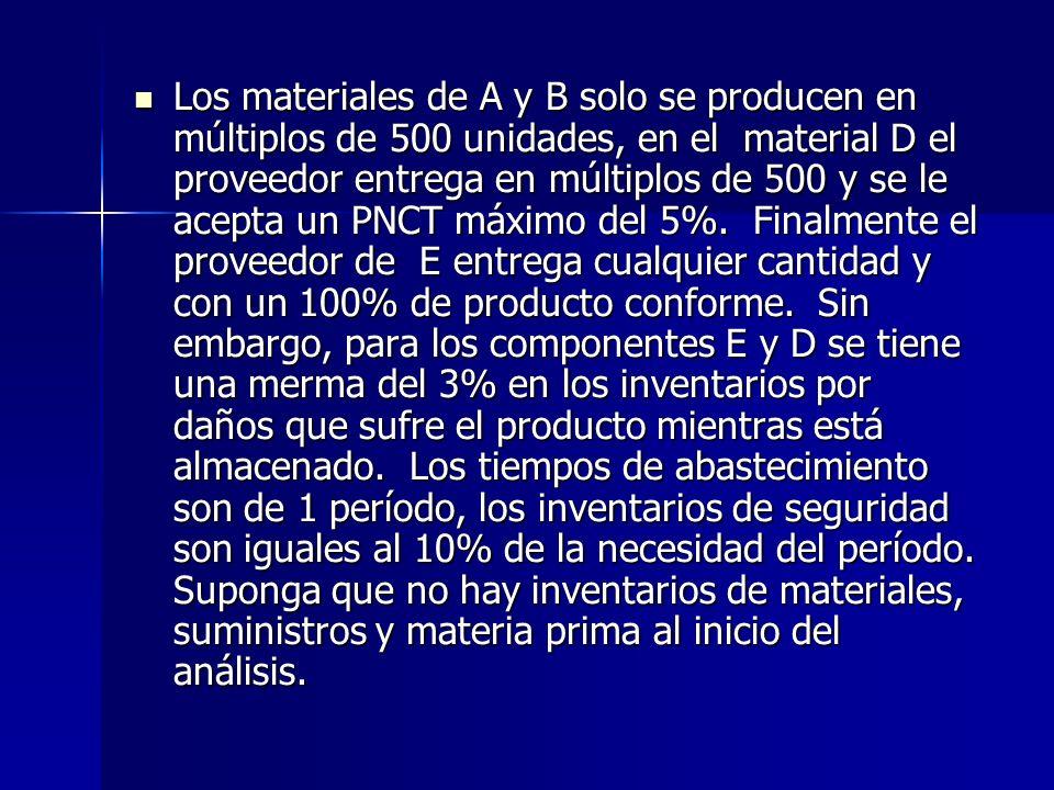 Los materiales de A y B solo se producen en múltiplos de 500 unidades, en el material D el proveedor entrega en múltiplos de 500 y se le acepta un PNC