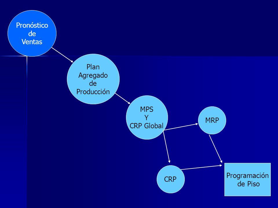 Pronóstico de Ventas MPS Y CRP Global MRP CRP Programación de Piso Plan Agregado de Producción