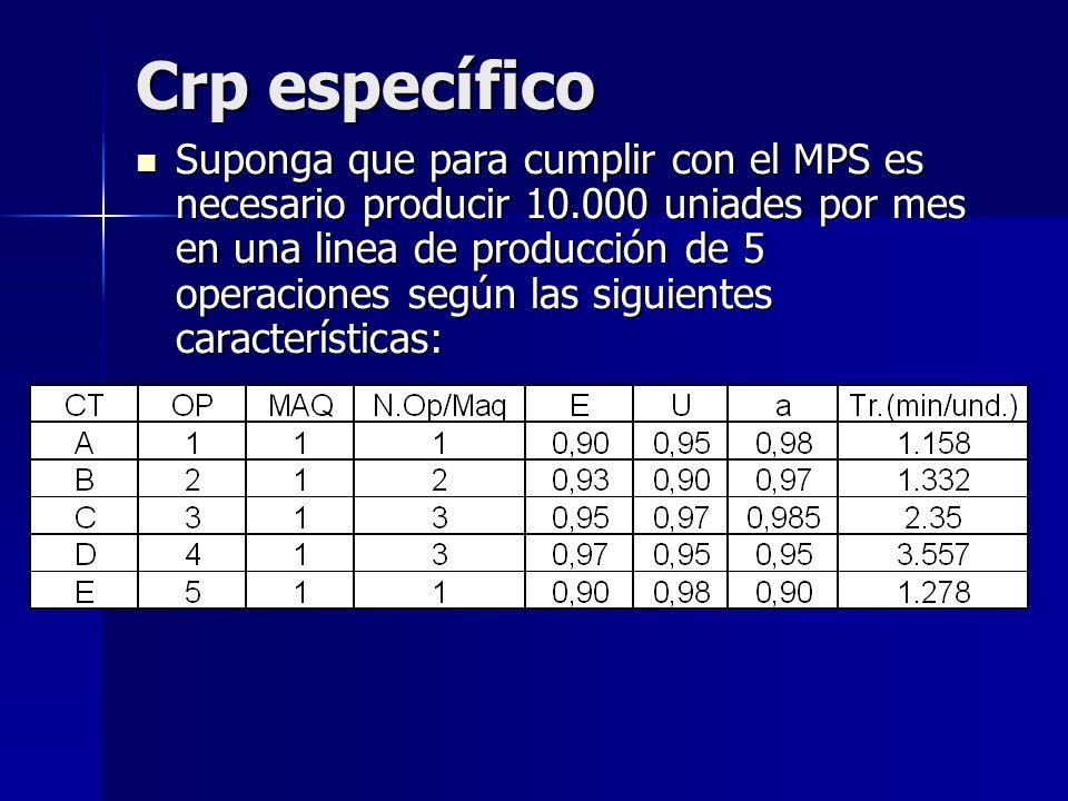 Crp específico Suponga que para cumplir con el MPS es necesario producir 10.000 uniades por mes en una linea de producción de 5 operaciones según las