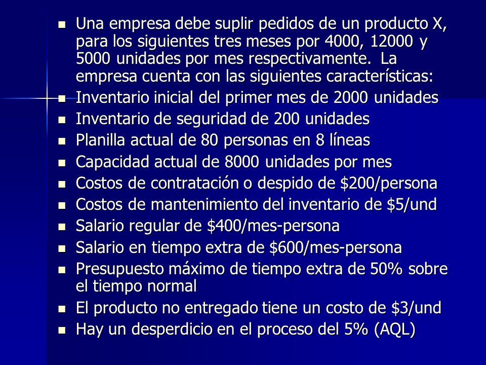Una empresa debe suplir pedidos de un producto X, para los siguientes tres meses por 4000, 12000 y 5000 unidades por mes respectivamente. La empresa c
