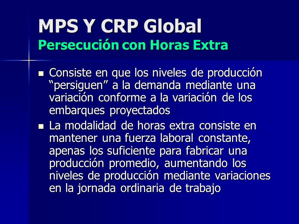 MPS Y CRP Global Persecución con Contratación-Despido Esta modalidad consiste en trabajar con una fuerza laboral variable que aumentará o disminuirá según la variabilidad de la demanda.