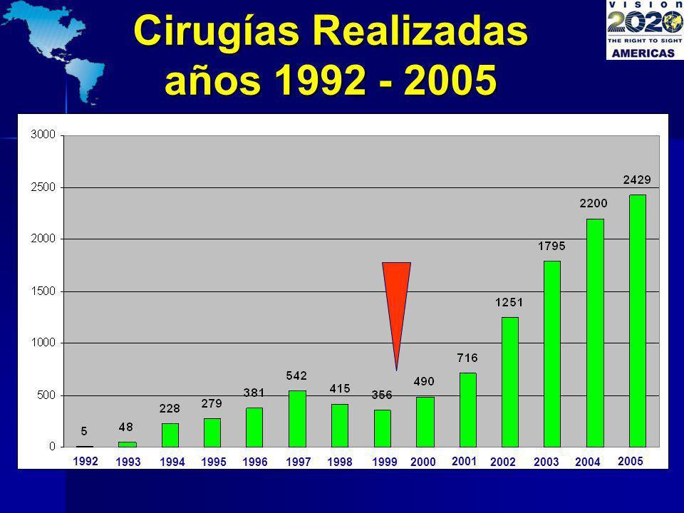 Cirugías Realizadas años 1992 - 2005 1992 19931994199519961997199819992000 2001 200220032004 2005