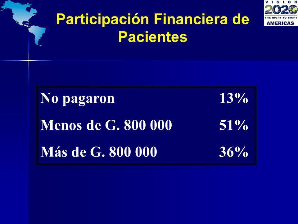 Participación Financiera de Pacientes No pagaron 13% Menos de G. 800 000 51% Más de G. 800 000 36%