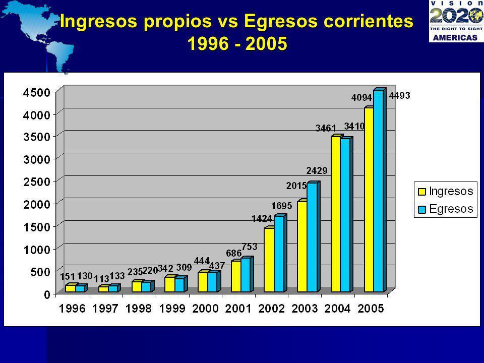 Ingresos propios vs Egresos corrientes 1996 - 2005